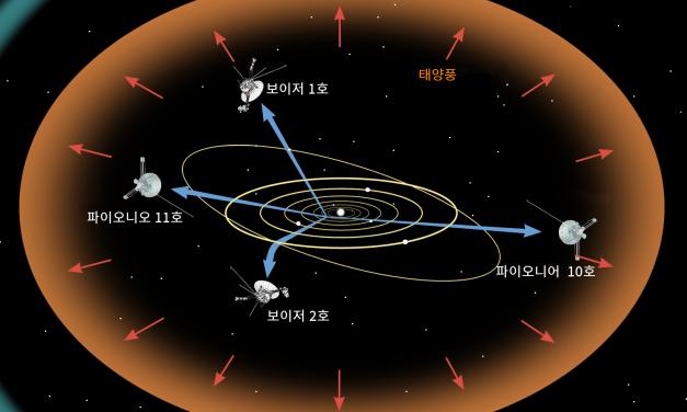 우주선 항법 (2)