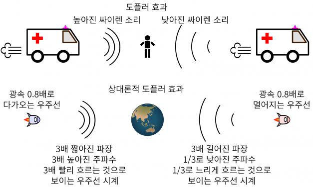 우주여행과 특수상대성이론 (2)