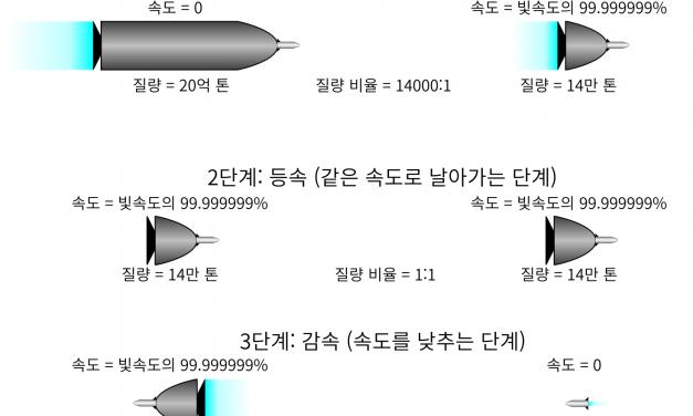 우주여행과 특수상대성이론 (4)