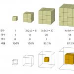 모양과 크기의 과학 (3)